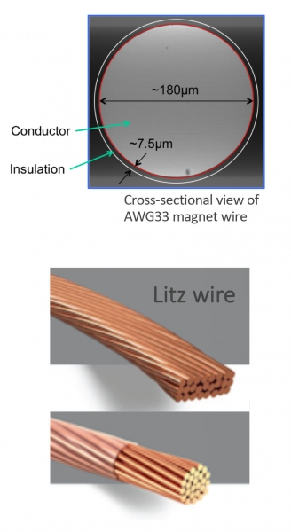commonly used magnet wire