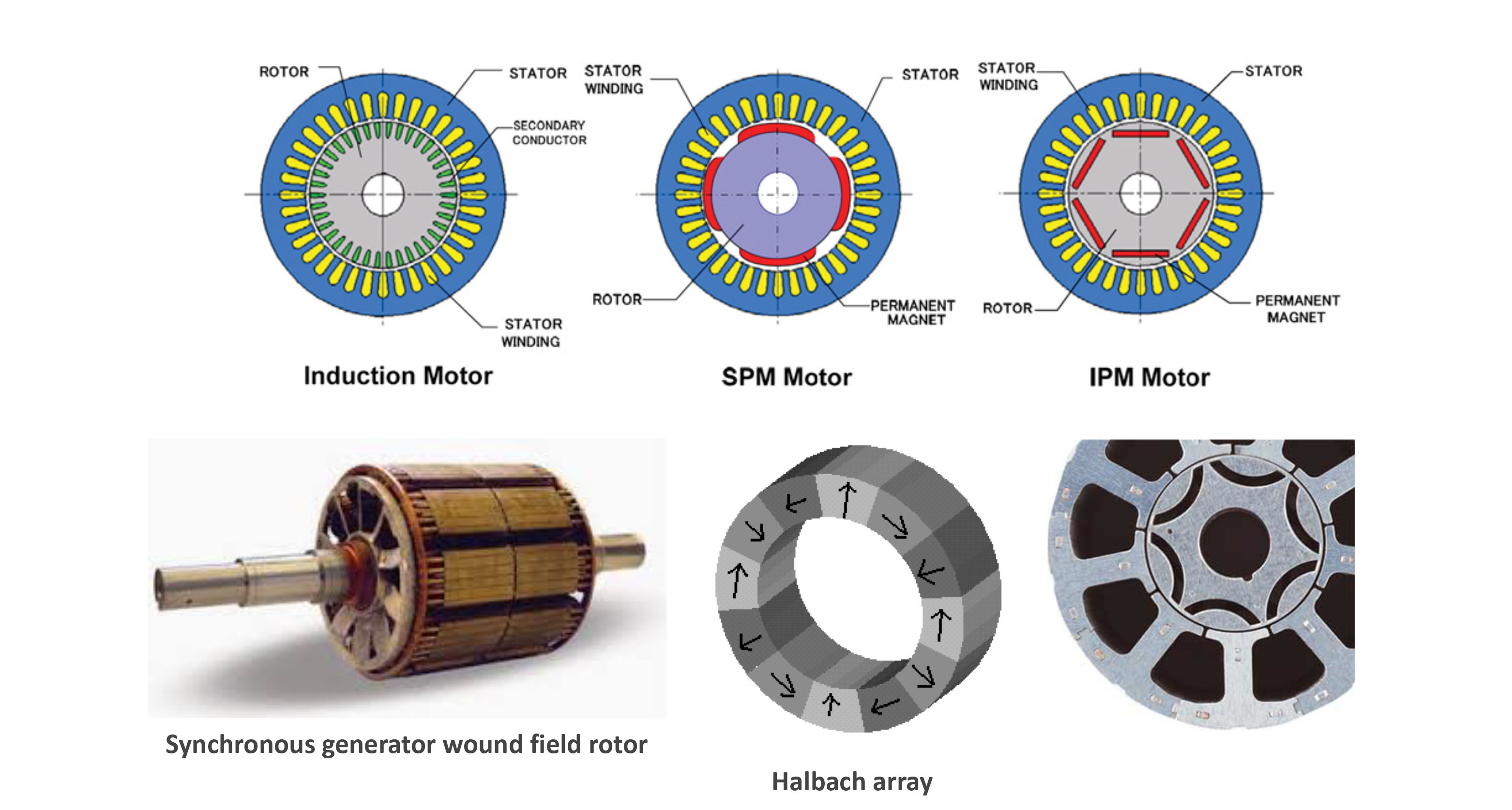 rotor constructions